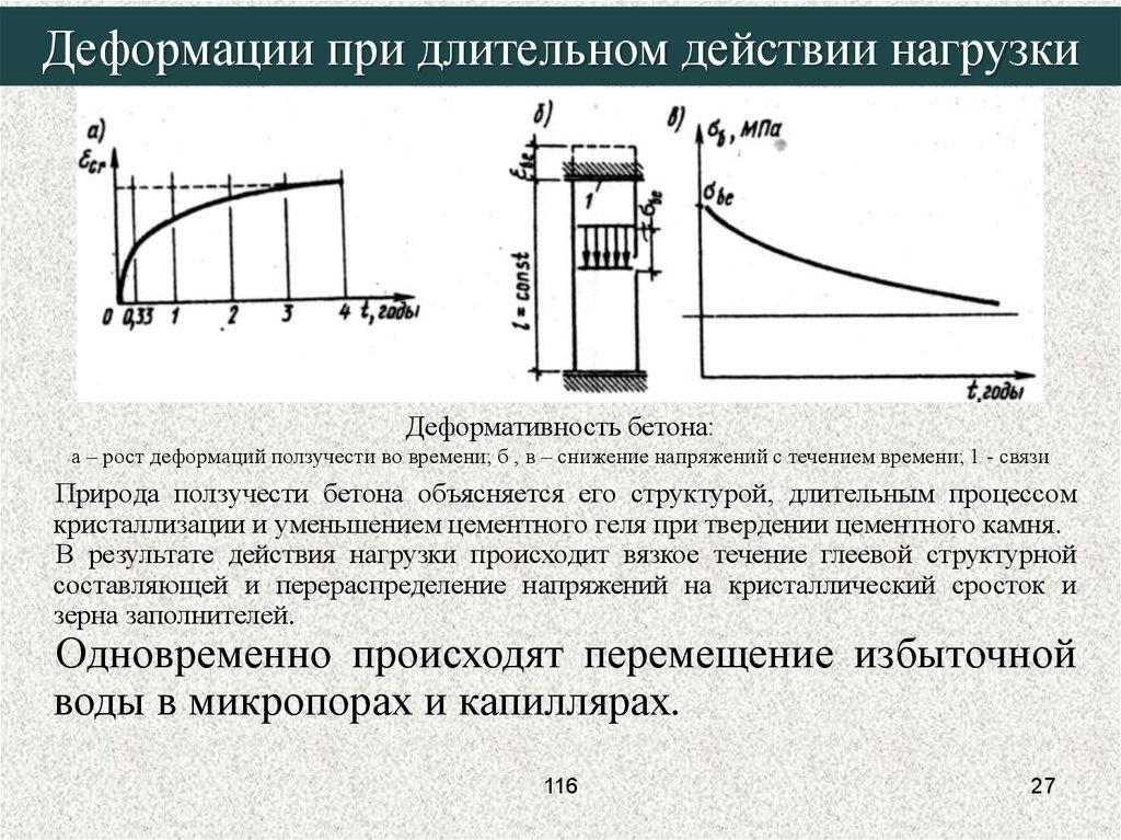 Деформативность бетонов бетон москве цена