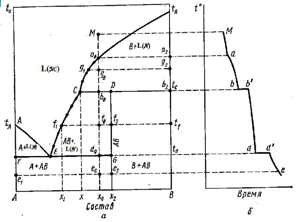 Диаграмма Состояния Сплавов С Неограниченной Растворимостью Компонентов В Твердом Состоянии