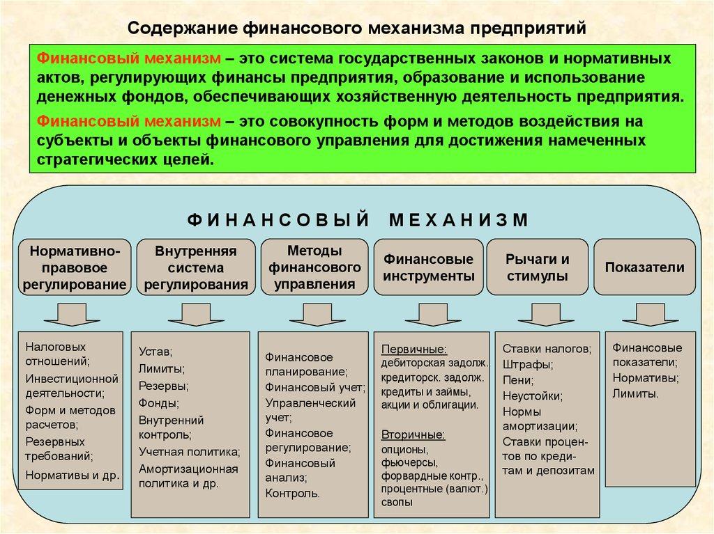 Финансовый механизм состоит из следующих 5 элементов