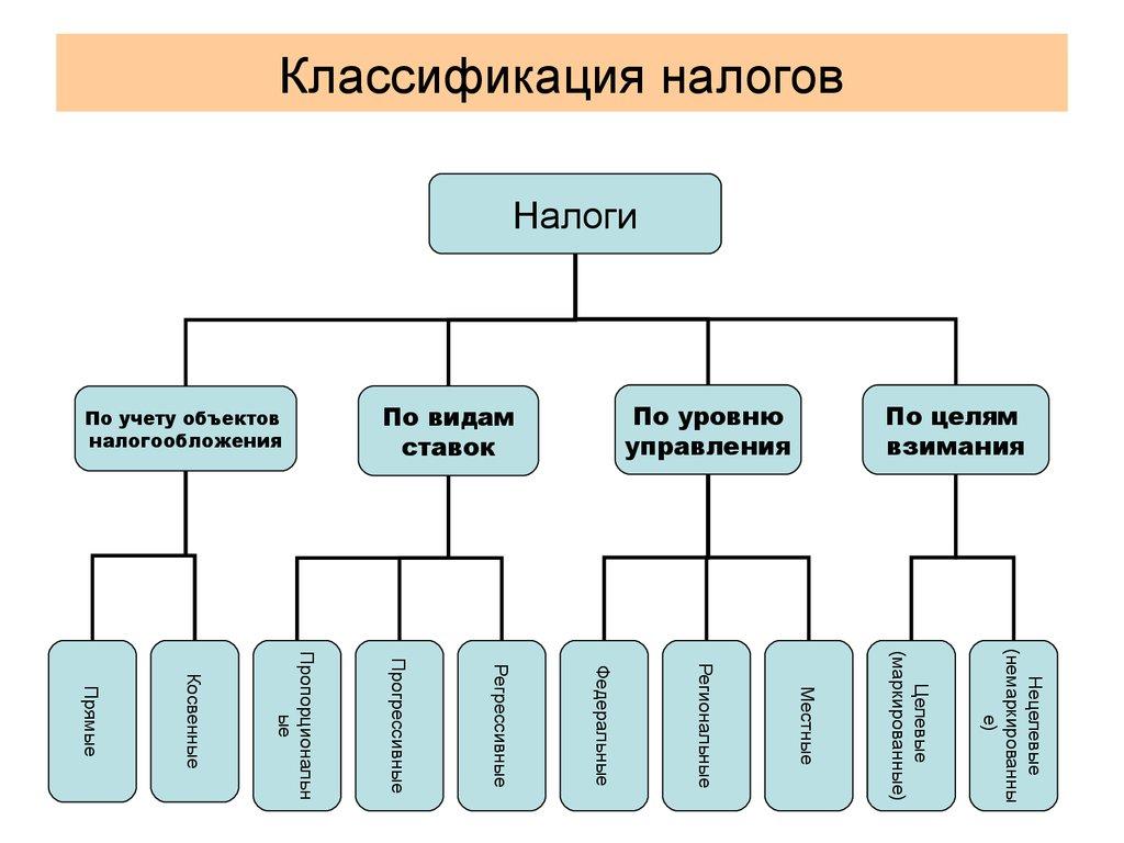 виды налоговых платежей. классификация и функции налогов шпаргалки