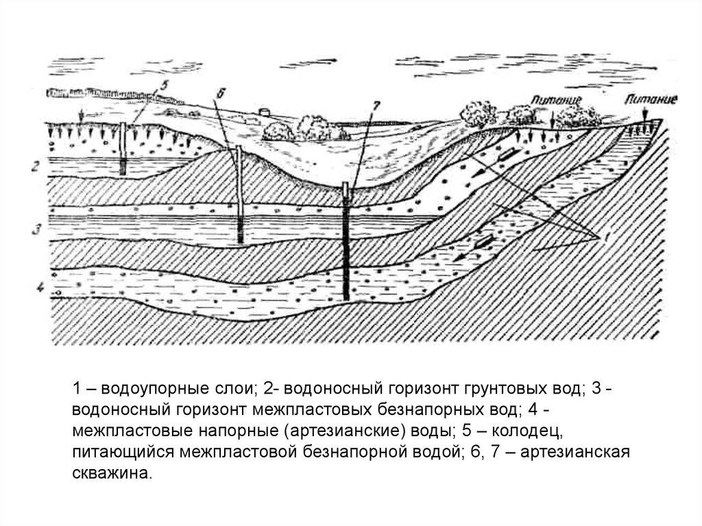 Артезианские напорные воды и строительство