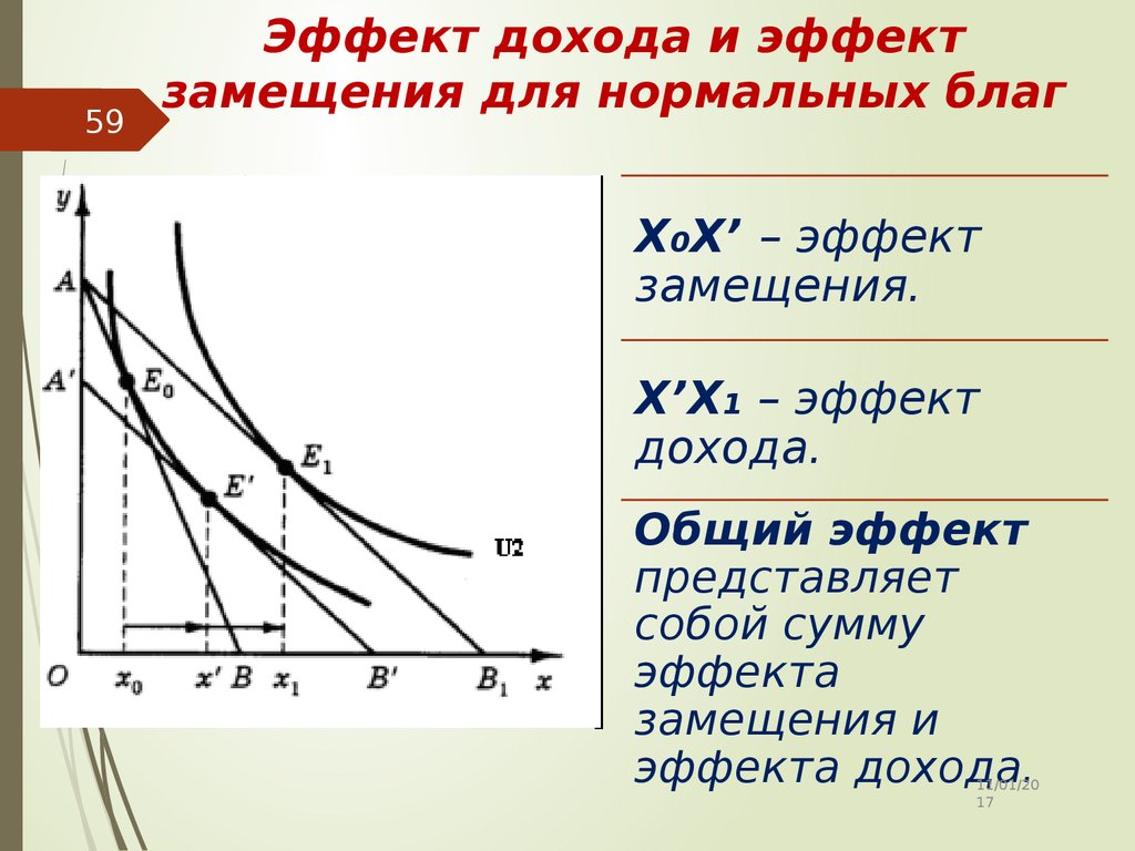 Однако может сложиться ситуация, когда эффект дохода больше, чем эффект замещения.