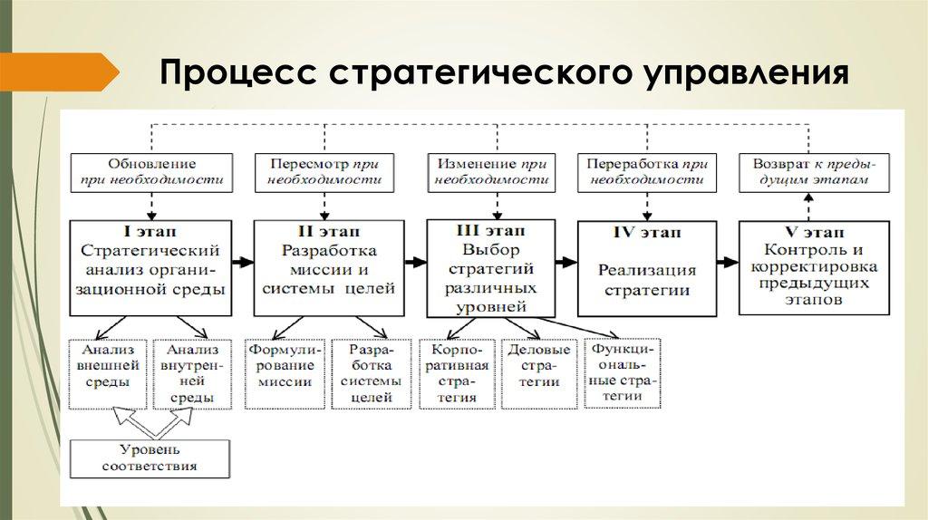 Предприятий шпаргалка этапы стратегии и эволюции