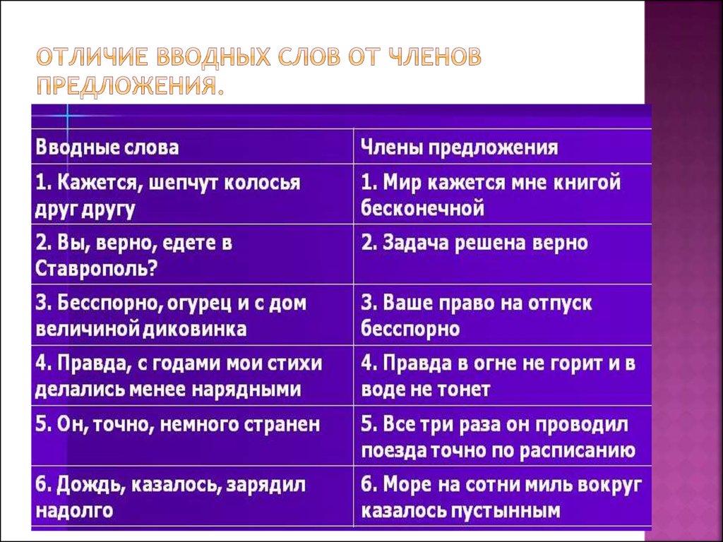 Предложения с вводными словами примеры 9 класс
