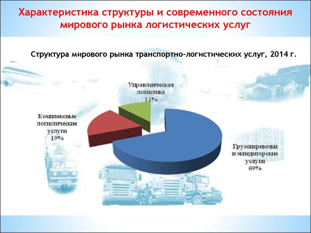 Современный рынок и логистика доклад 9942