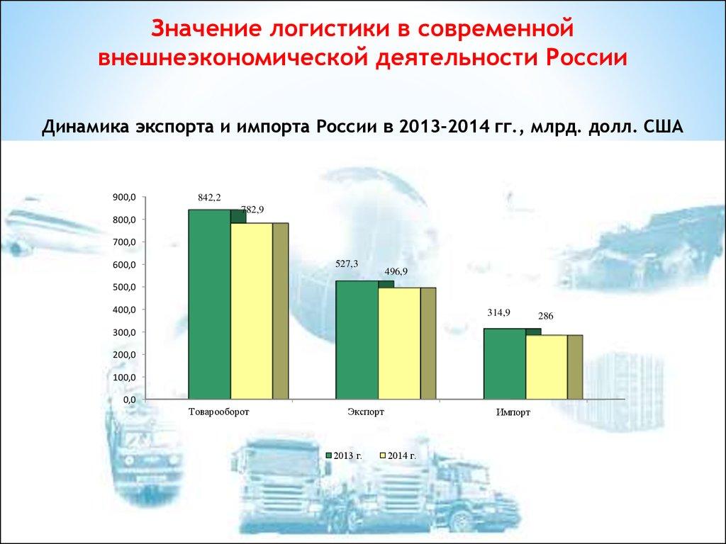 Современный рынок и логистика доклад 7316