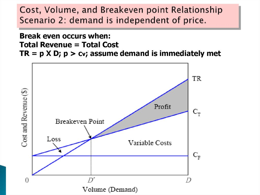 Cost, Volume, and Breakeven point Relationship Scenario 2: demand is independent of price.