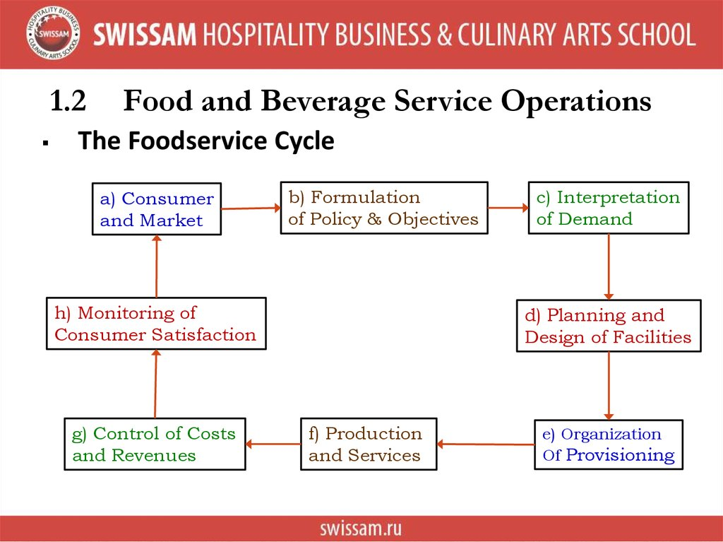 history of food and beverage services operation Food and beverage history view: about food and beverage we are a well known online resource and editorial services site in united kingdom.