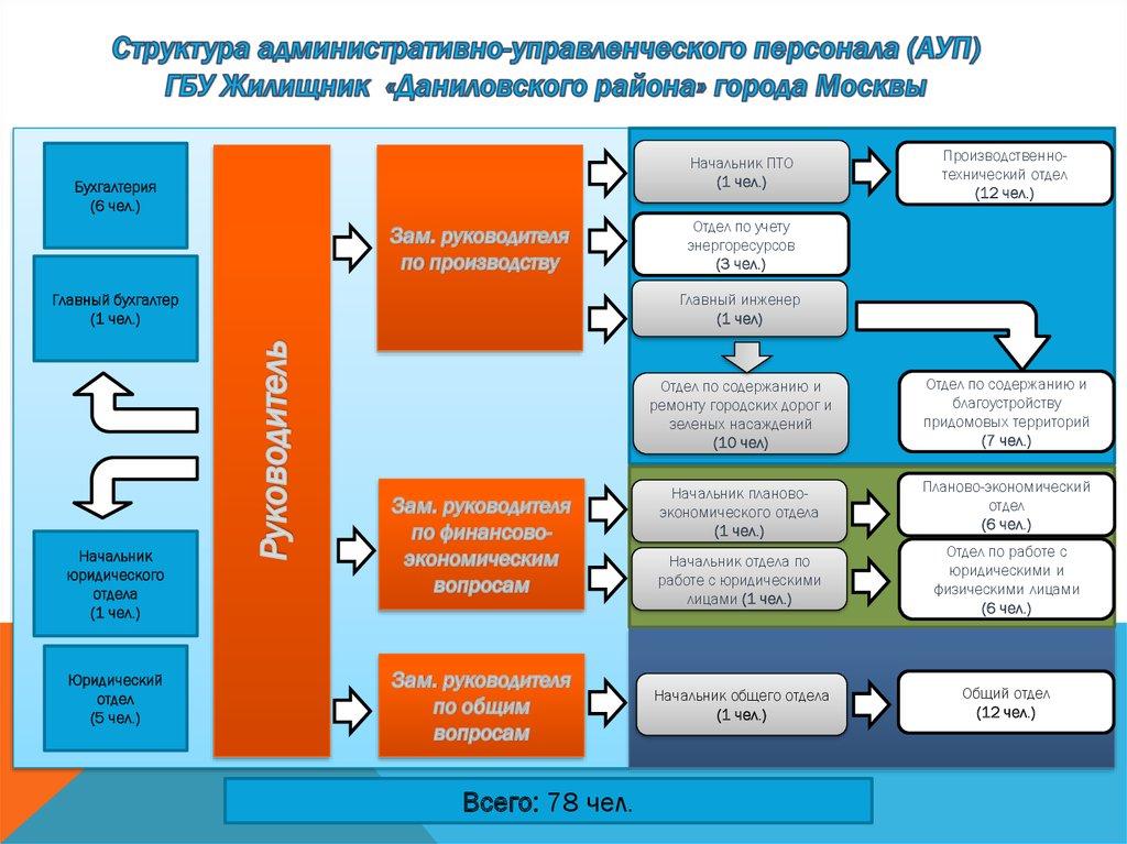 Еирц даниловский бухгалтерия адрес электронной отчетности