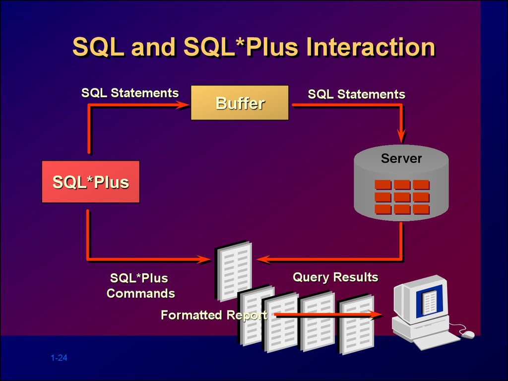 SQL and SQL*Plus Interaction