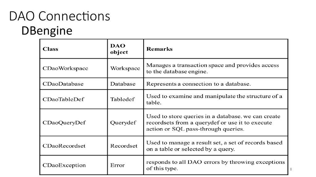 DAO Connections