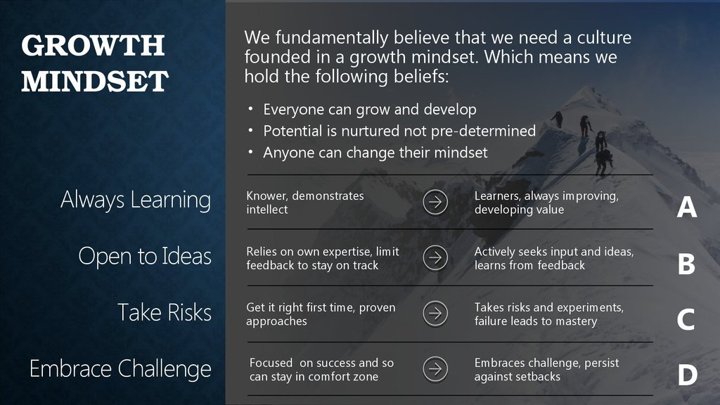 growth mindset This website is based on the ideas of fixed and growth mindsets as set out in professor carol dweck's book 'mindset' dweck's studies on motivation have presented some interesting ideas that can deeply affect the way we teach children.