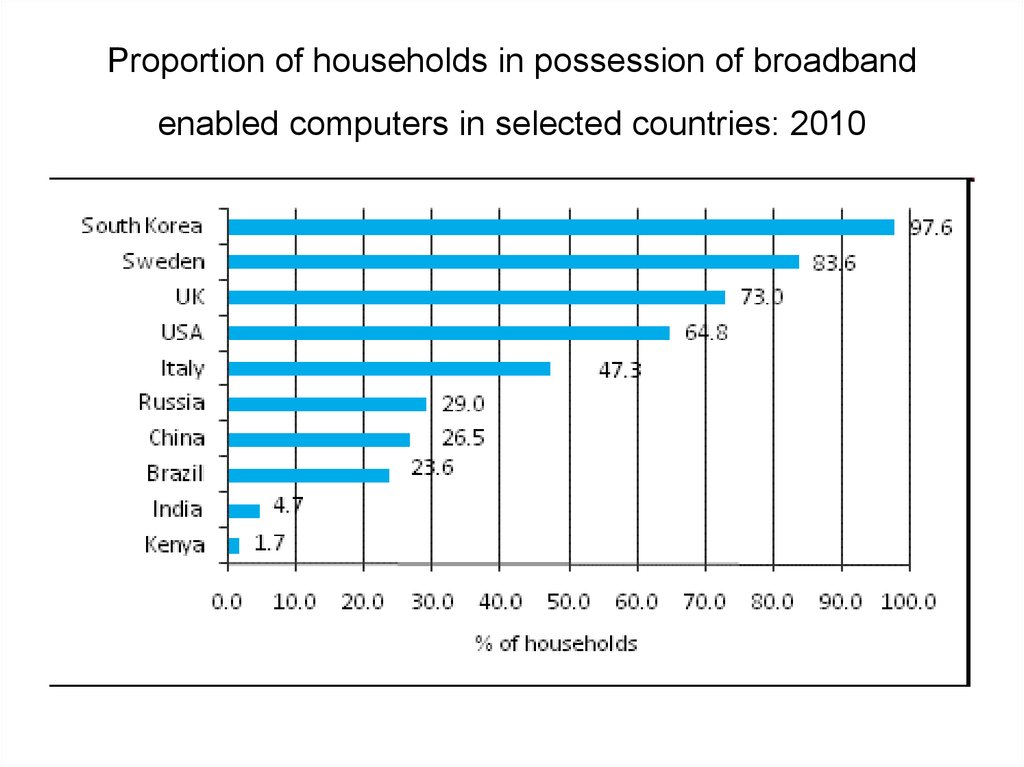 Proportion of households in possession of broadband enabled computers in selected countries: 2010