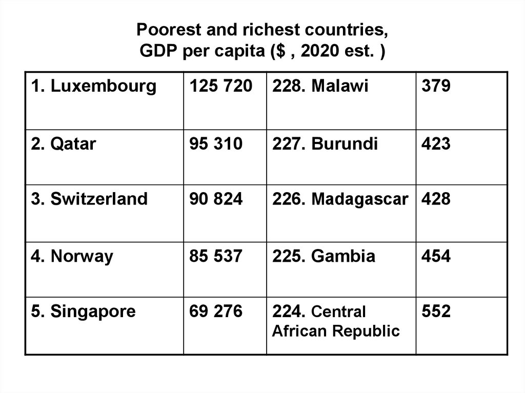 Poorest and richest countries, GDP per capita ($ , 2020 est. )