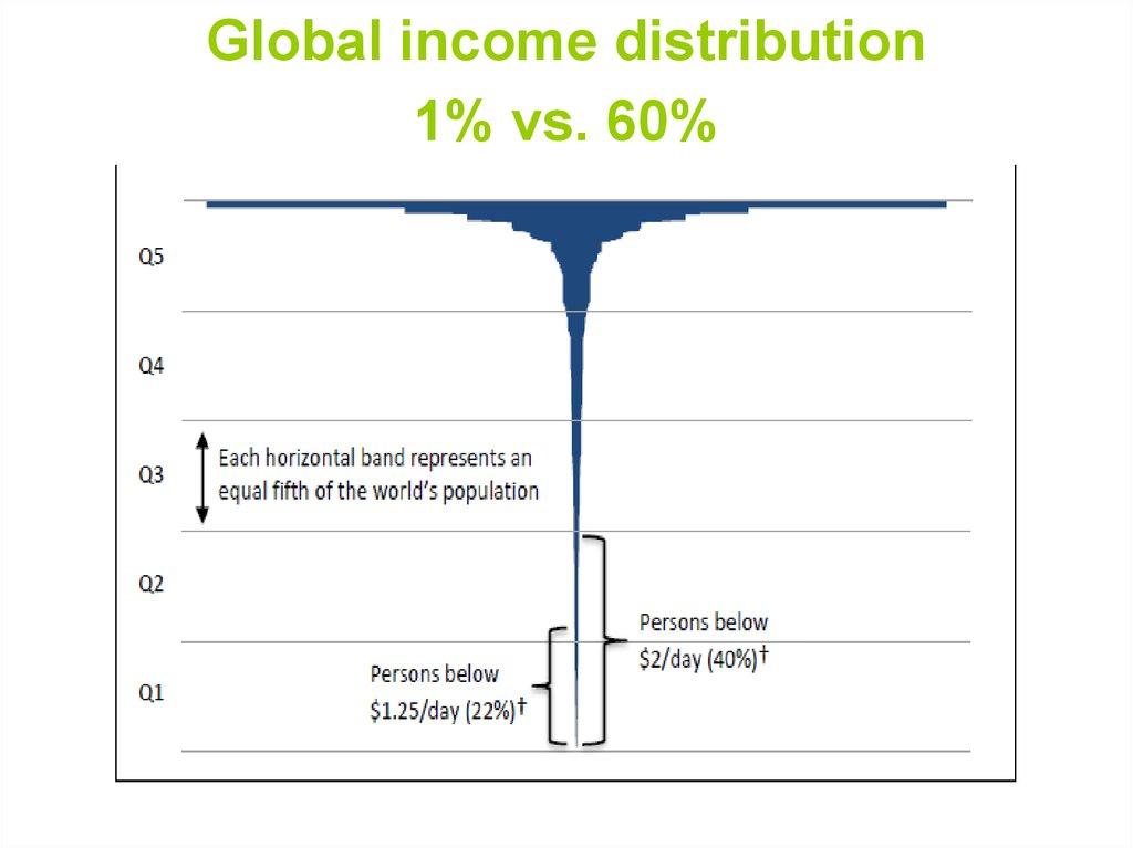 Global income distribution 1% vs. 60%