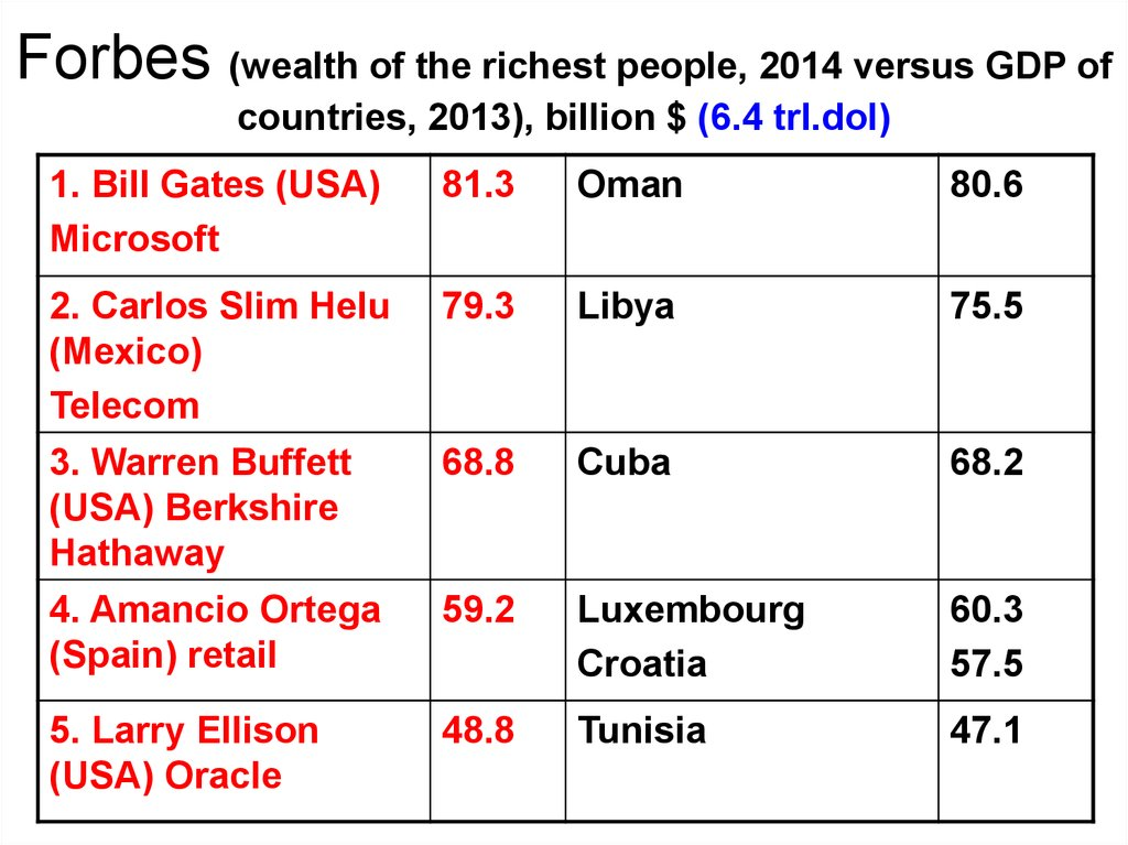Forbes (wealth of the richest people, 2014 versus GDP of countries, 2013), billion $ (6.4 trl.dol)