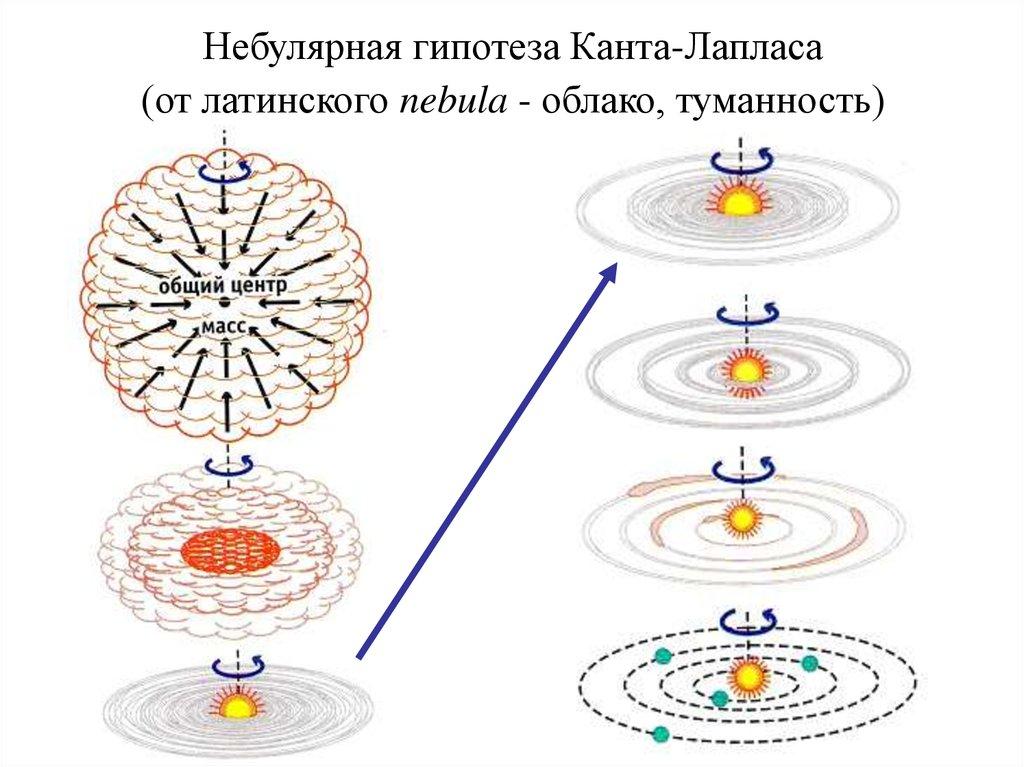 дни картинки гипотеза канта-лапласа представляет собой