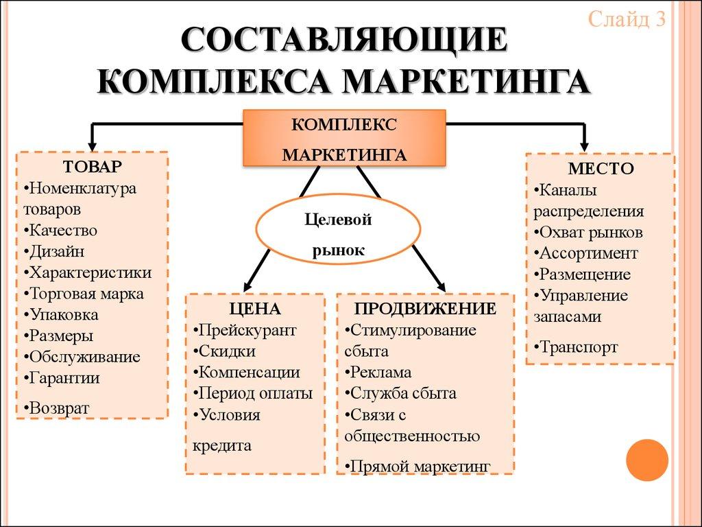 Комплекс Маркетинга 4р Шпаргалка