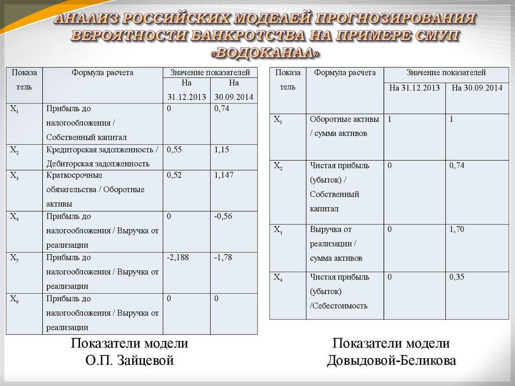 анализ и оценка вероятности банкротства организации