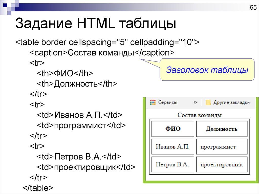сложных создания html таблицы для