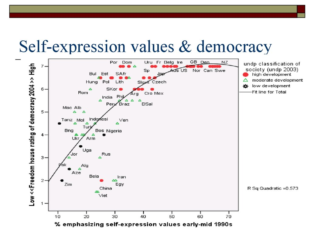 Self-expression values & democracy