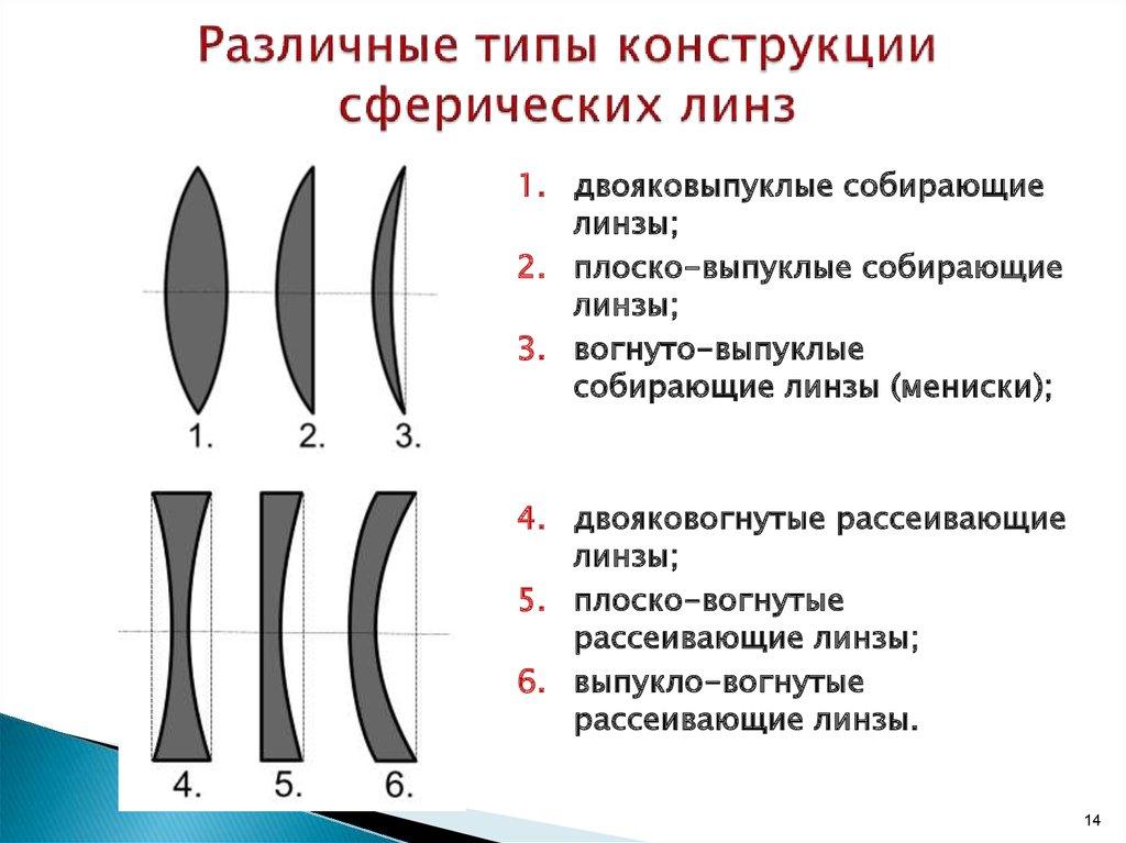Сравнение контактных линз разных производителей