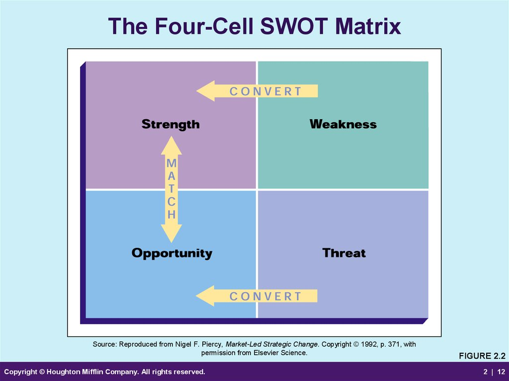 swot matrix for compass group Wt (weaknesses-threats) strategies swot matrix strategies objective the core purpose of swot matrix is to identify the strategies that a firm can use to exploit external opportunities, counter threats, and build on & protect cbre group strengths, and eradicate its weaknesses.