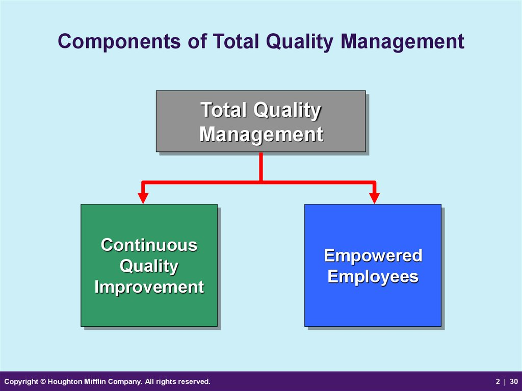Marketing and quality management