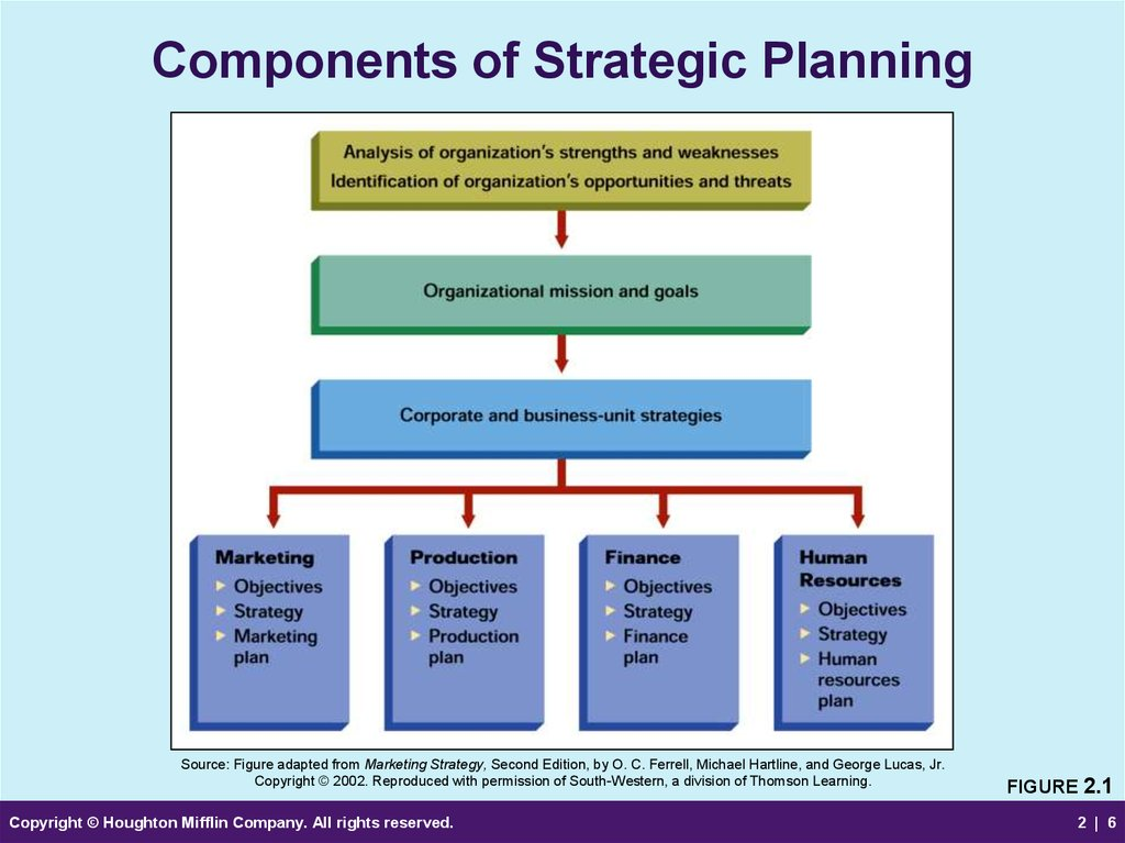 an analysis of strategic planning and information systems Alexandria, va - systems planning and analysis, inc, (spa) was awarded a contract to support analysis and assessment services for the office of the secretary of defense strategic capabilities office (sco.