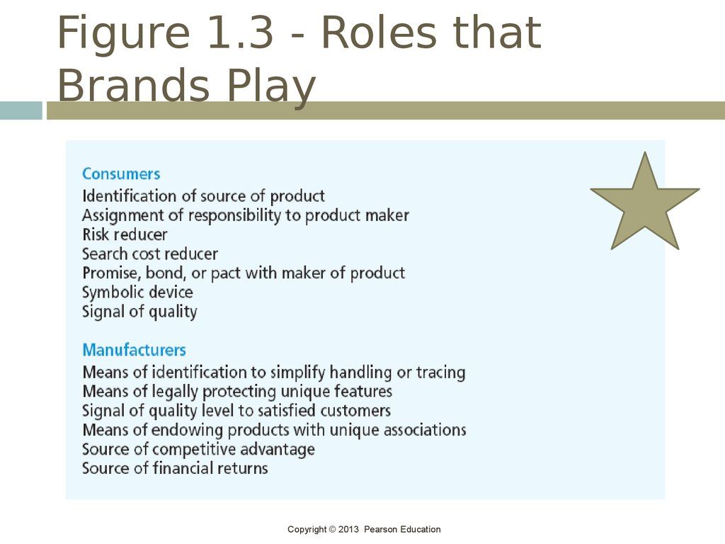 Figure 1.3 - Roles that Brands Play