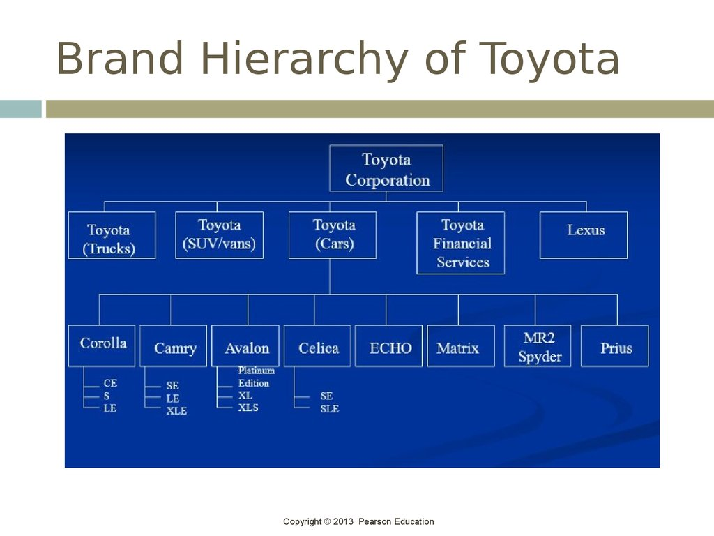 Brand Hierarchy of Toyota