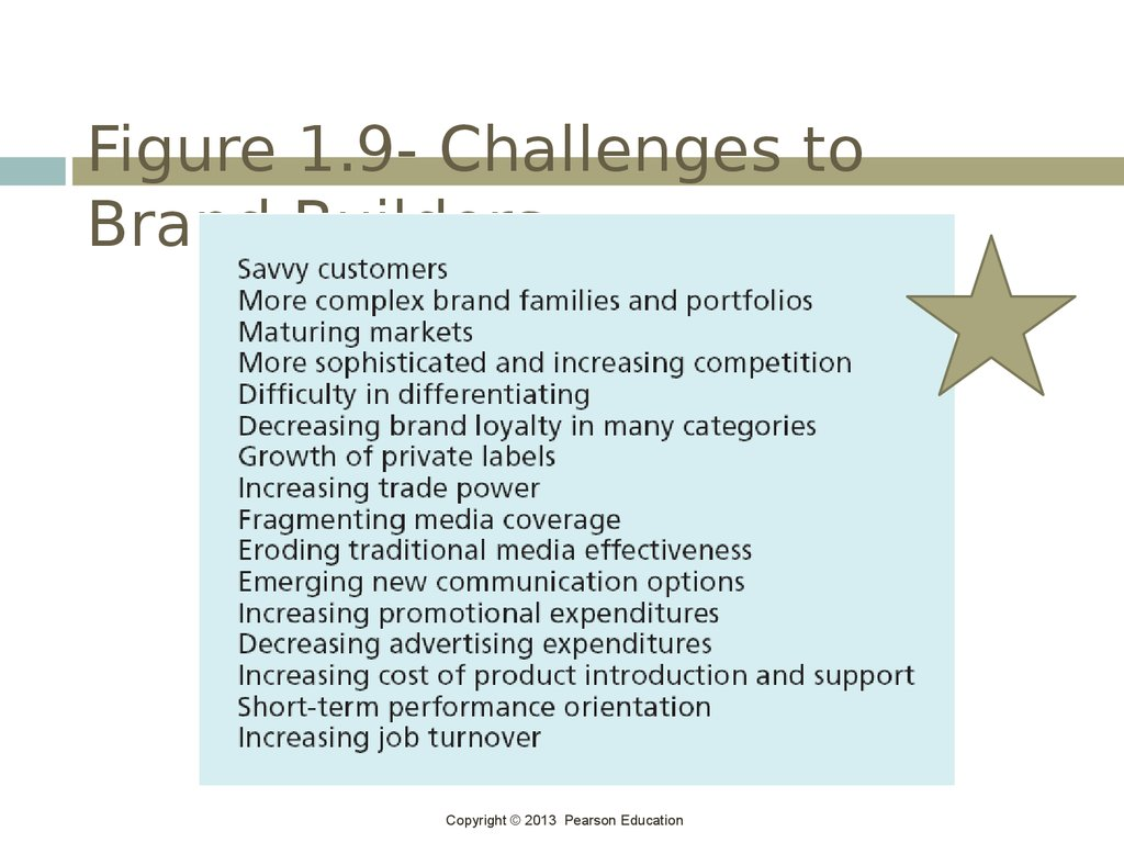 Figure 1.9- Challenges to Brand Builders