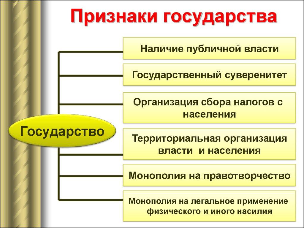 Любого 3 ветви признаком государства является власти