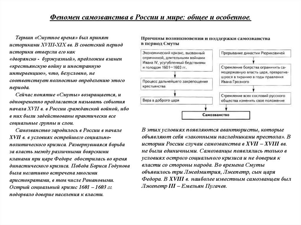 Самозванчество в России XVII-XVIII в. как культурно-исторический феномен