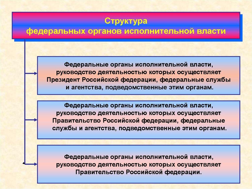 исполнительной административное органы право власти.по шпаргалки 2018 федеральные