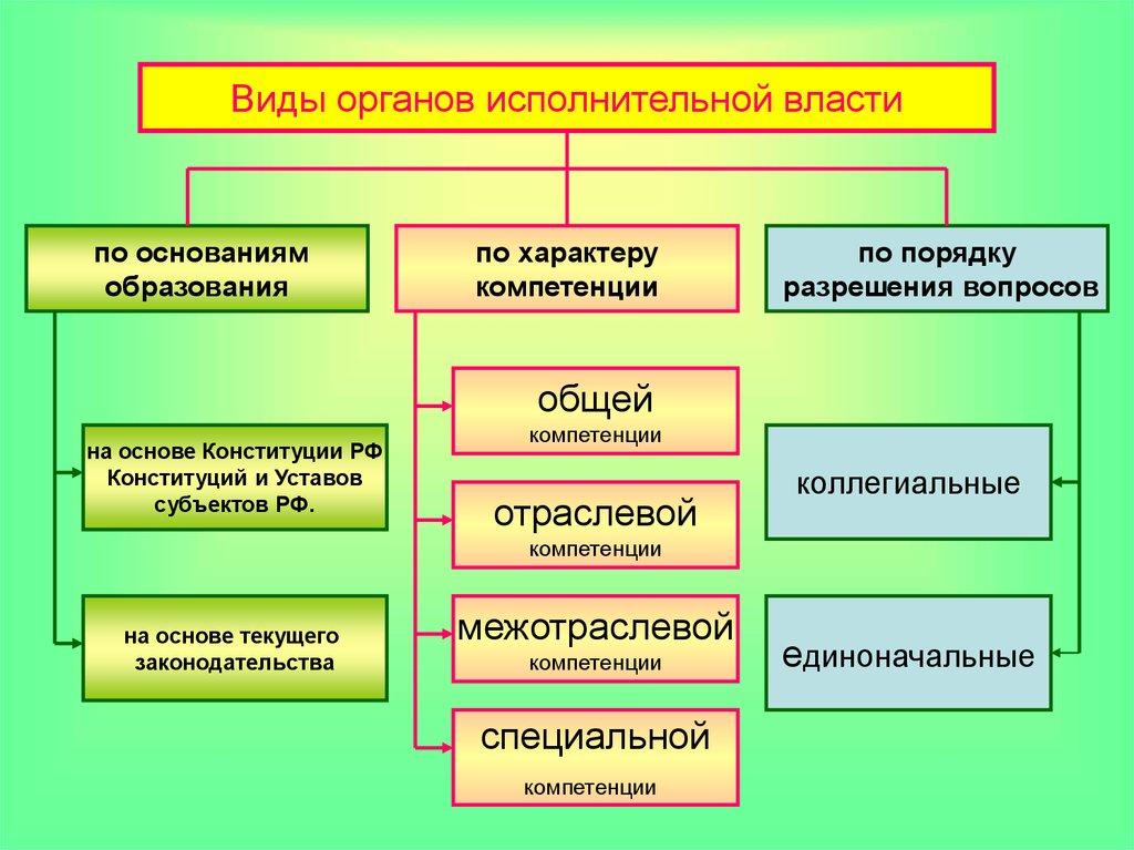 Федеральные органы исполнительной власти.по административное право шпаргалки 2018