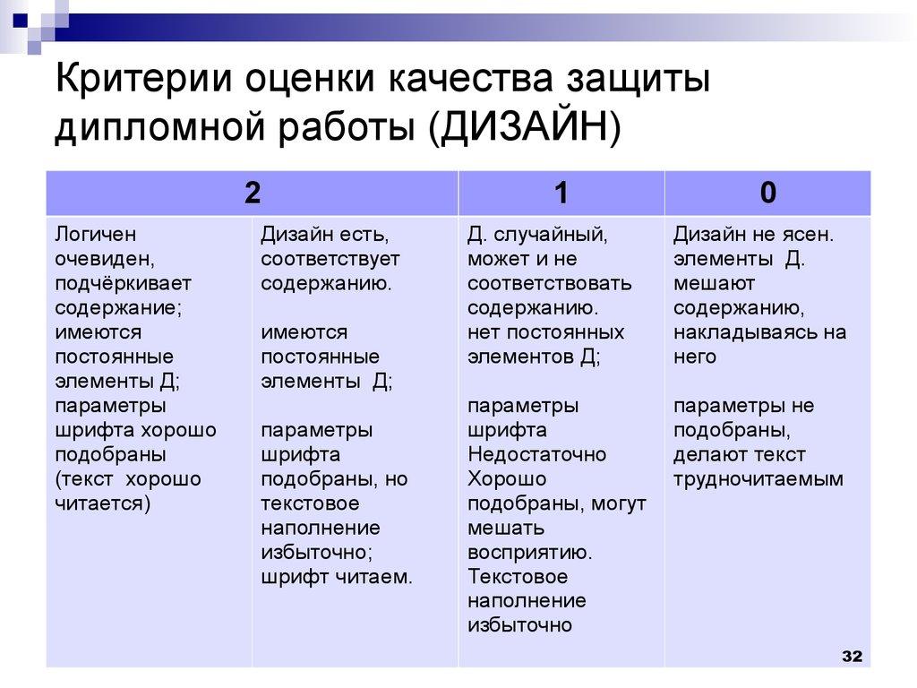 Создание доклада для защиты дипломной работы презентация онлайн  Критерии оценки качества защиты дипломной работы ДИЗАЙН