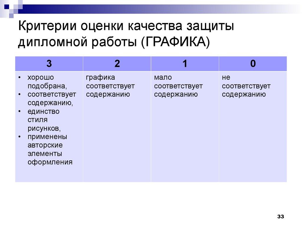 Создание доклада для защиты дипломной работы презентация онлайн  Критерии оценки качества защиты дипломной работы ГРАФИКА