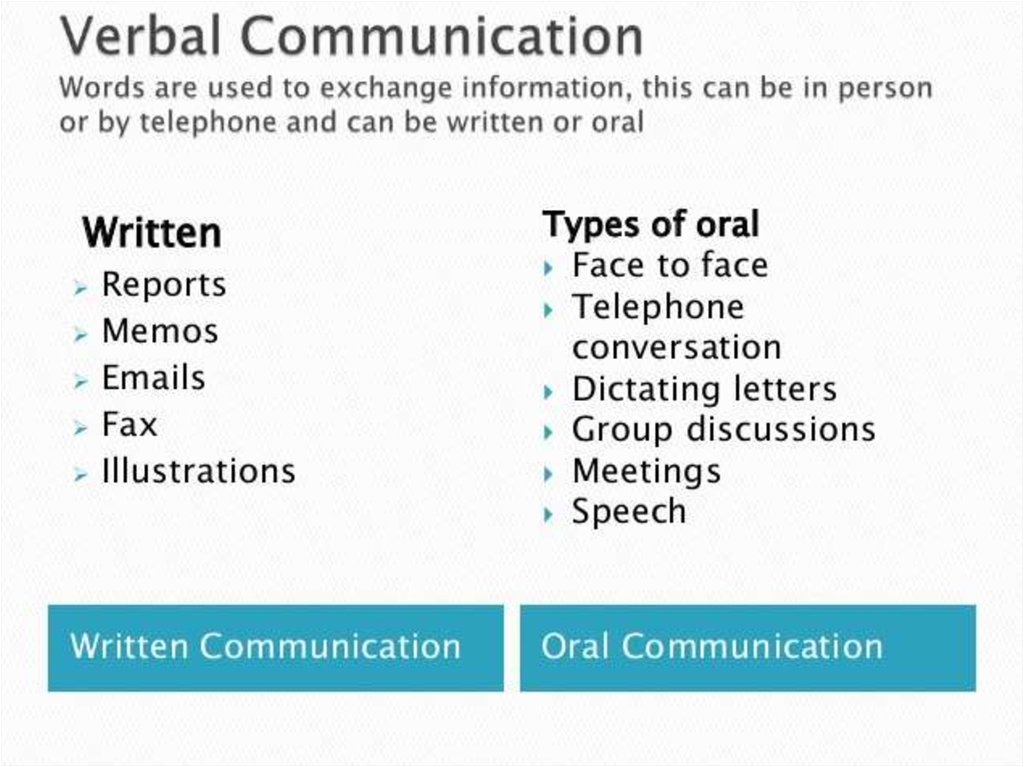 Verbal & Non Verbal Communication - online presentation Non Verbal Communication Signs