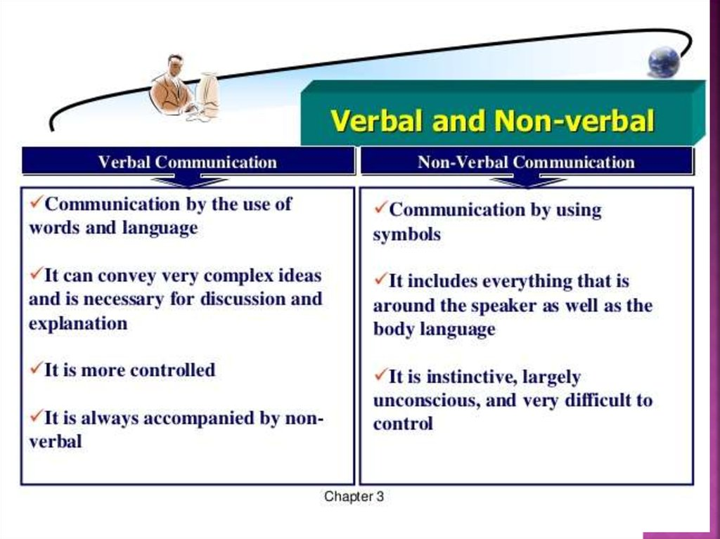 non verbal communication signs and symbols