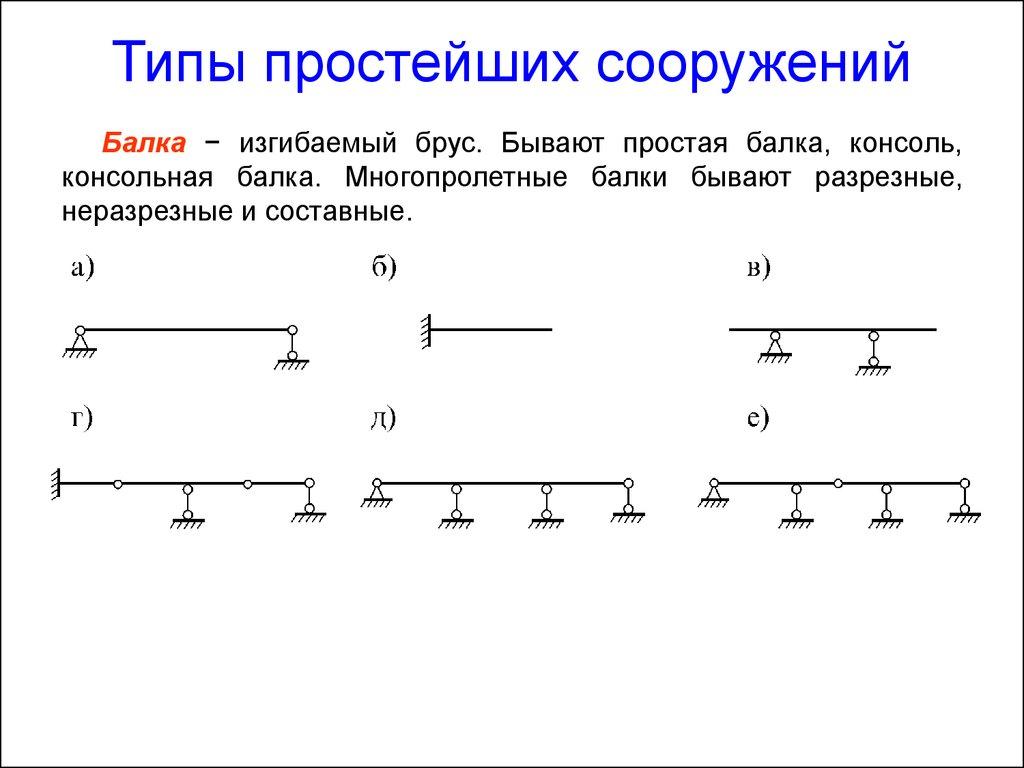 Строительная механика расчетная схема фото 191