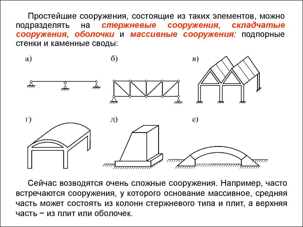 Строительная механика расчетная схема фото 476