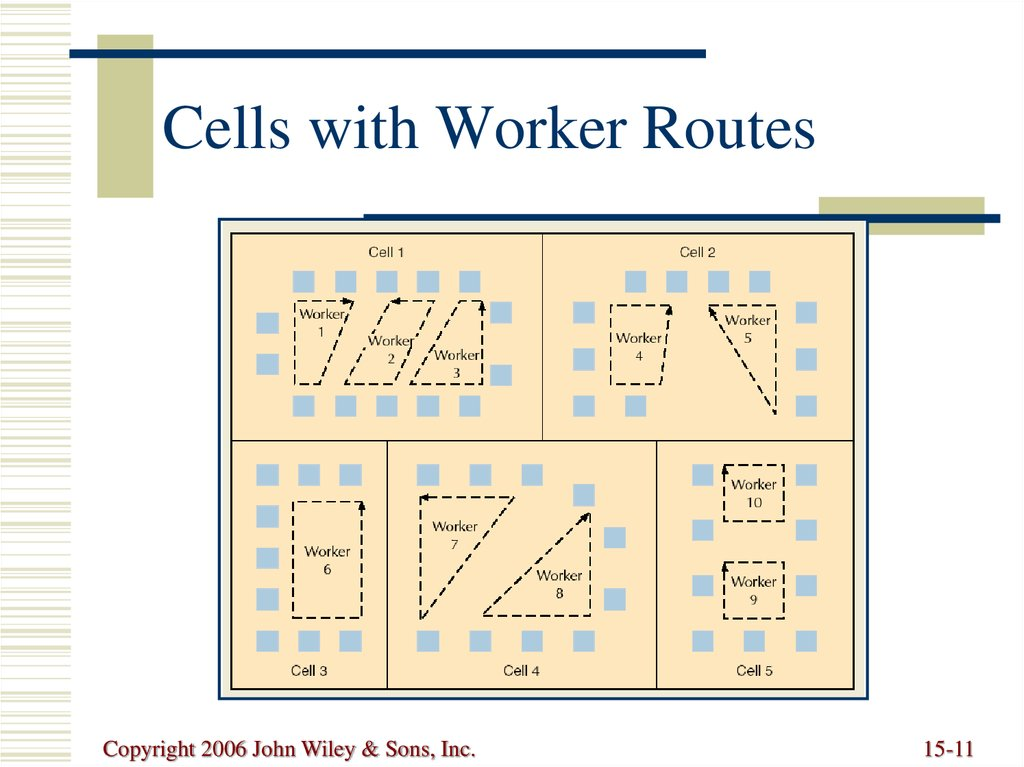 Cells with Worker Routes