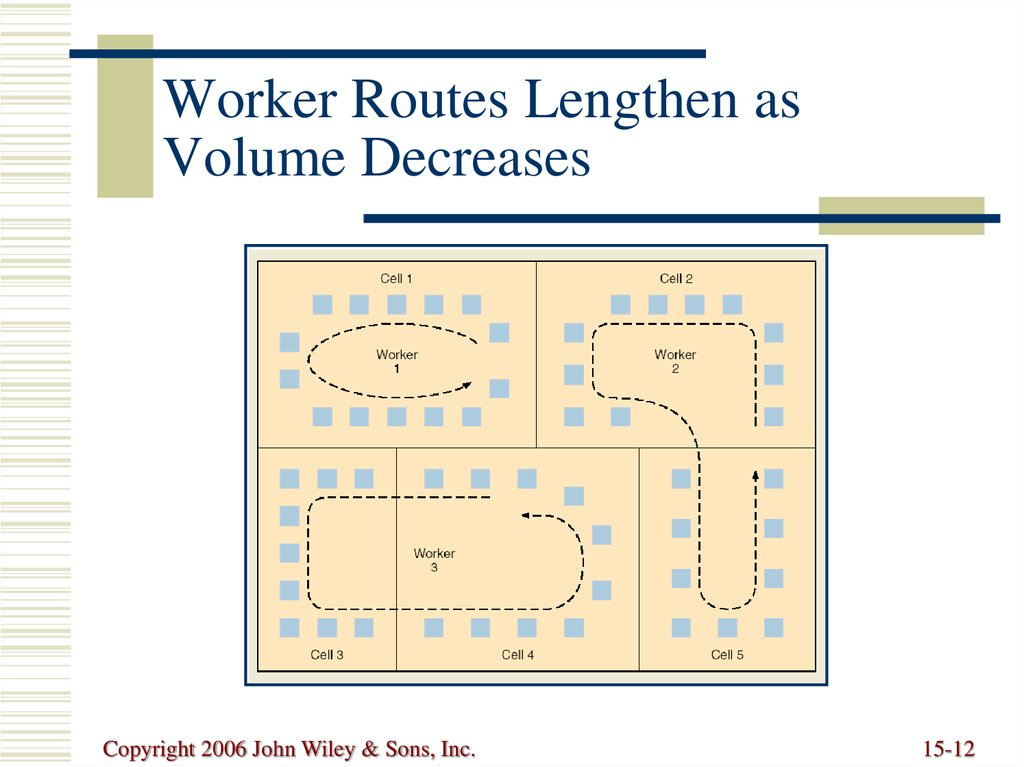 Worker Routes Lengthen as Volume Decreases