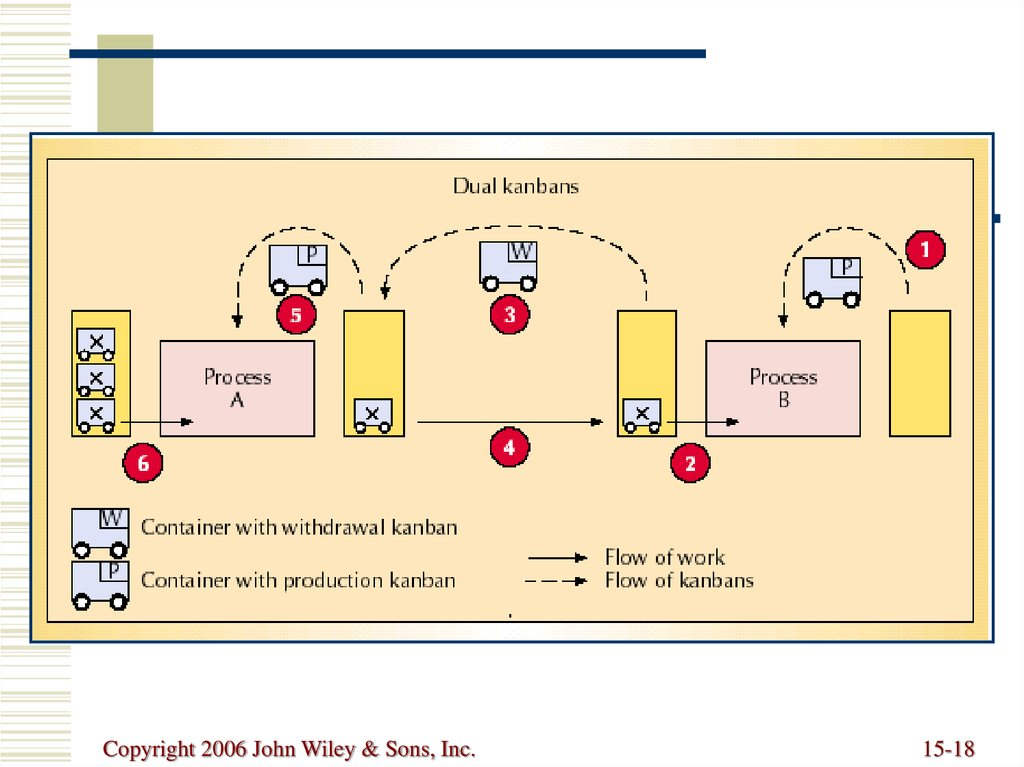 Basic elements of lean manufacturing pdf