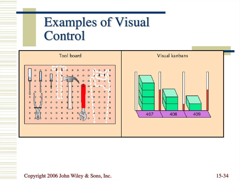 Examples of Visual Control