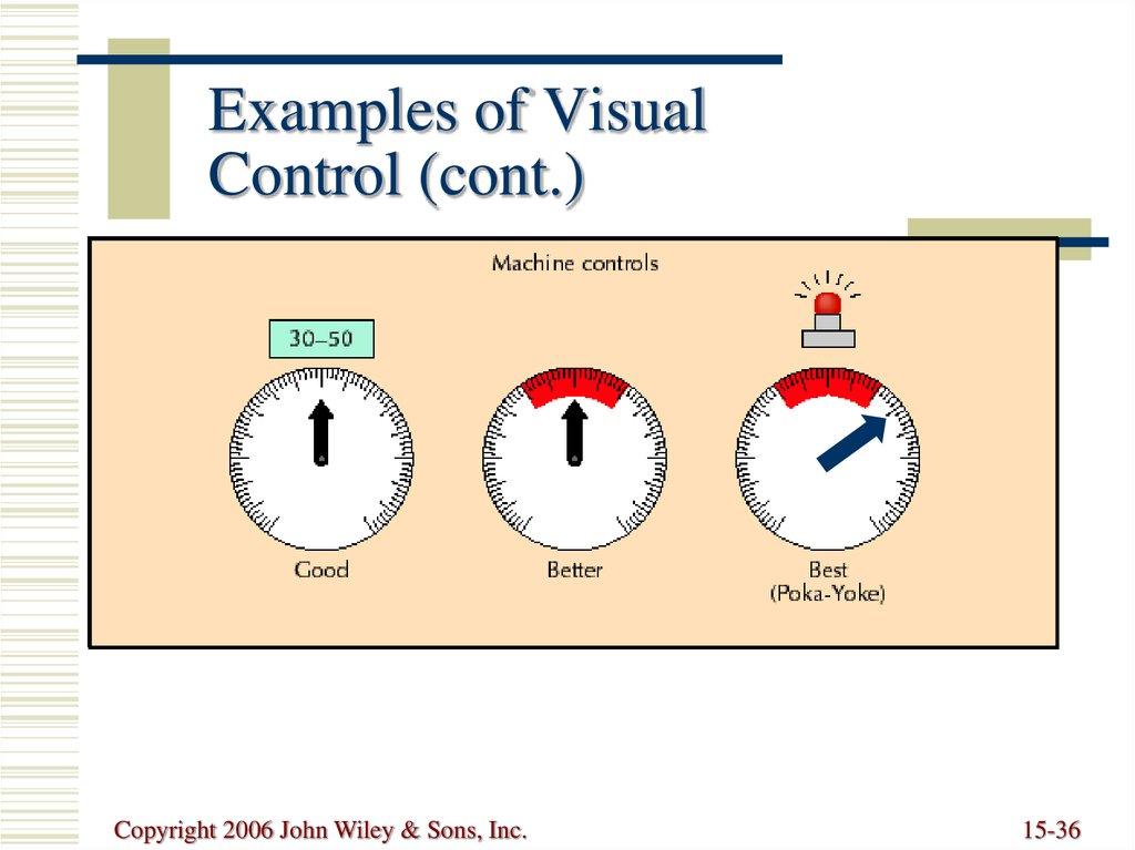 Examples of Visual Control (cont.)