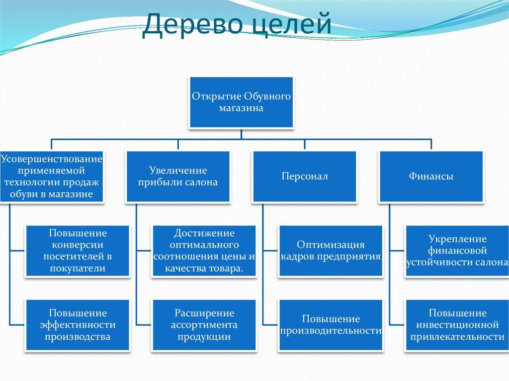 Бизнес план расширения салона газовая азс бизнес план