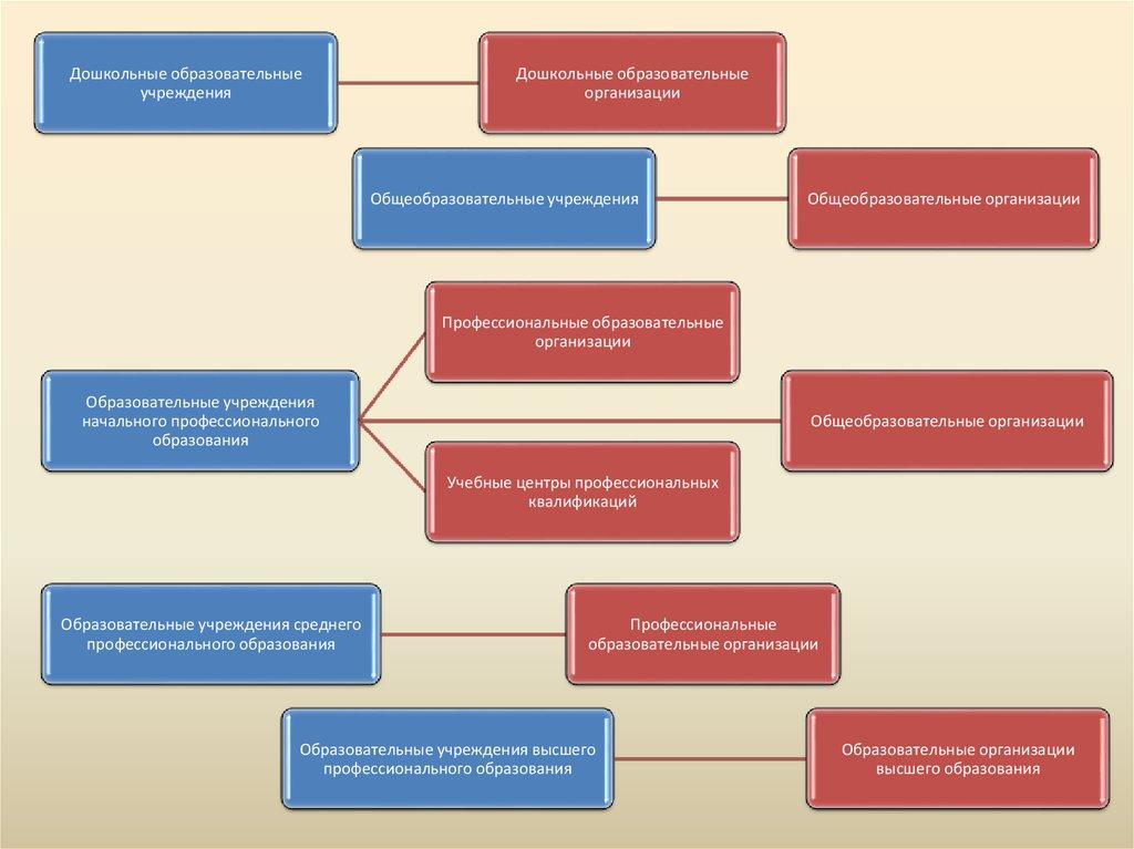 Профессиональные образовательные организации