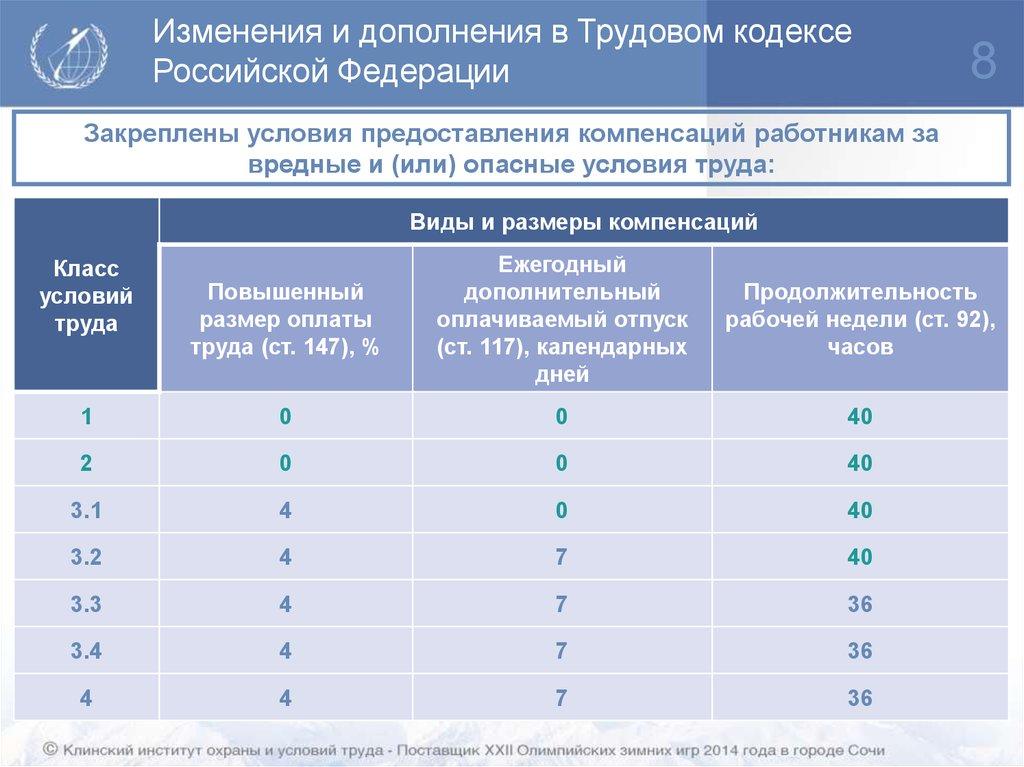 десяток Отпуск трудовой кодекс российской федерации звука